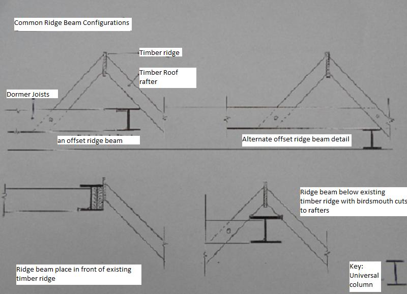 Ridge Details Valley Loft Conversions
